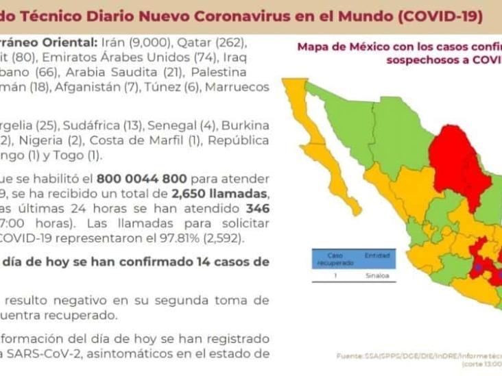 Gobierno del Estado informa casos sospechosos de coronavirus