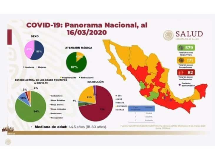 Suman 82 los casos positivos de coronavirus en México