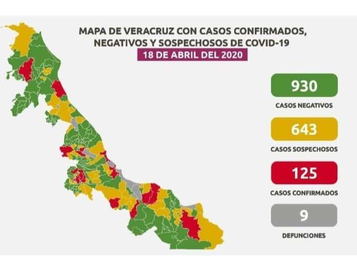 125 casos de COVID-19 en 30 municipios de Veracruz