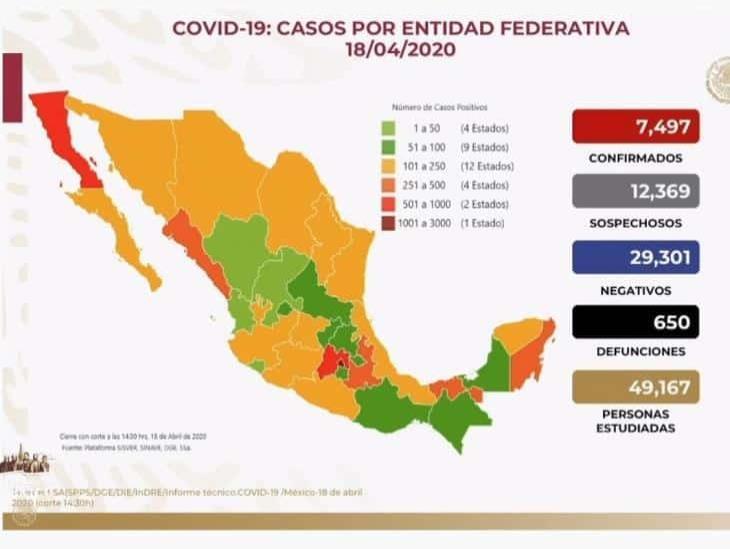 COVID-19: 7,497 en México y 650 defunciones; 124 casos en Veracruz