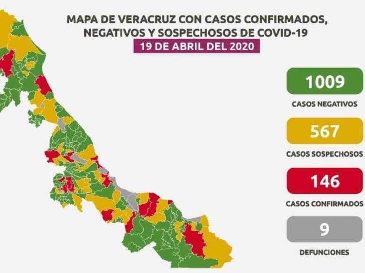 Coatzacoalcos suma 12 casos de Coronavirus; 146 a nivel estatal
