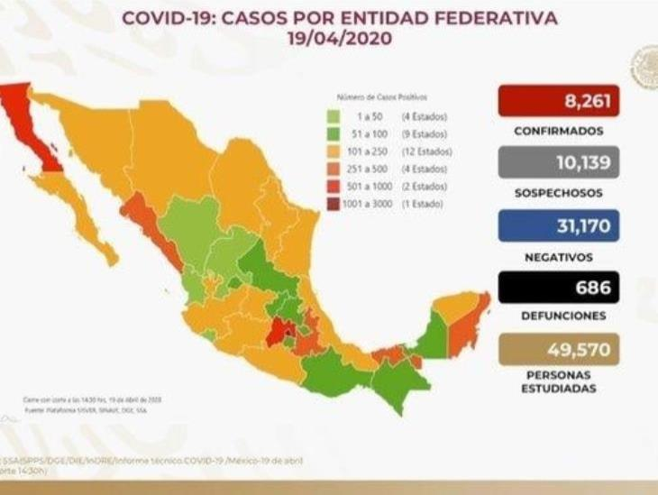 COVID-19: 8 mil 261 casos confirmados en México y 686 defunciones