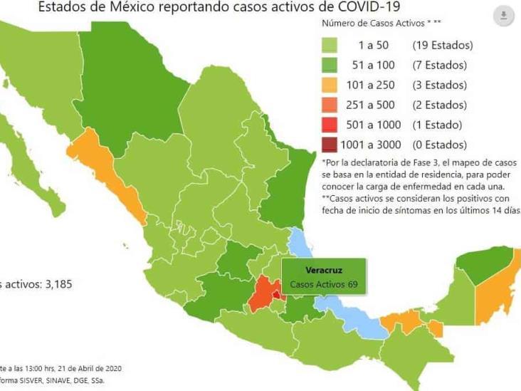 COVID-19 en México: 857 muertos y 9 mil 501 casos; Veracruz, con 69 activos