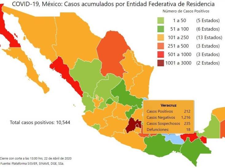 México, con 970 muertes por COVID-19 y 10 mil 544 casos