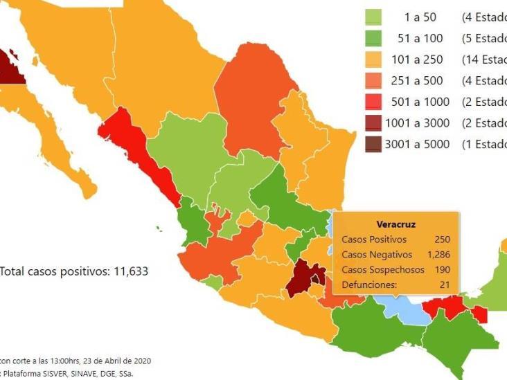 COVID-19 en México: mil 69 muertes y 11 mil 633 casos; Veracruz 250 positivos