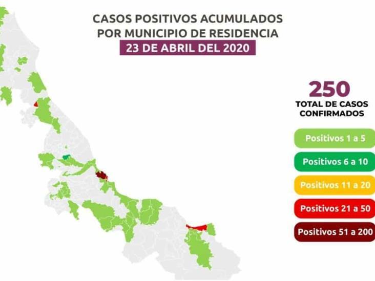 En Veracruz, 22 fallecidos y 250 positivos a COVID-19; 38 casos nuevos