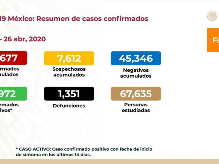 COVID-19: 14 mil 677 en México, 4 mil 972 activos y mil 351 muertes