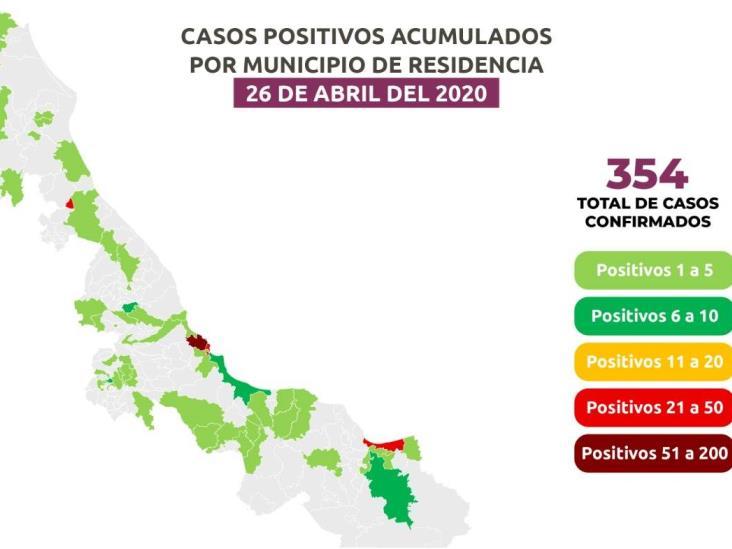 En Veracruz son ya 354 positivos de coronavirus; 34 en Coatzacoalcos y 6 fallecidos