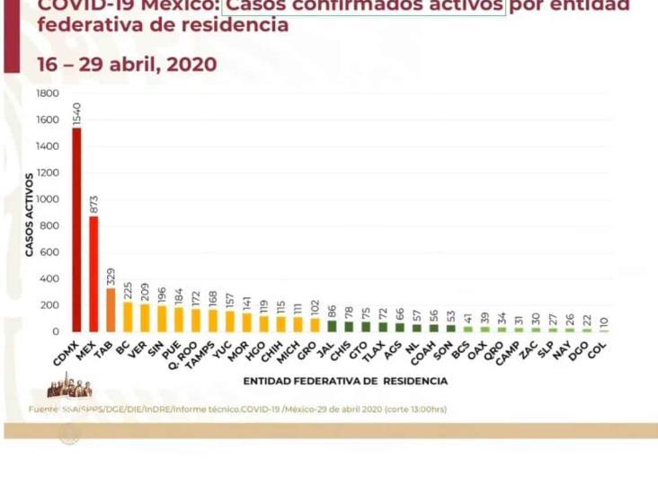 COVID-19: 17,799 casos en México y 1,732 defunciones