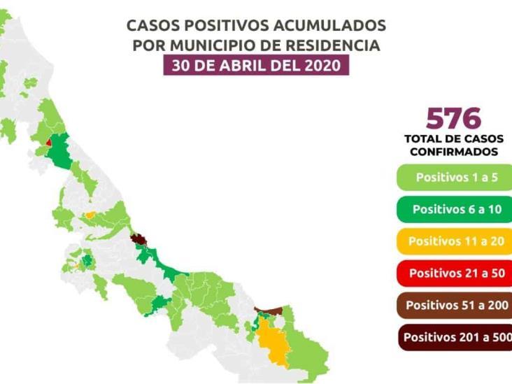 576 casos de Coronavirus en Veracruz, 61 casos más que ayer