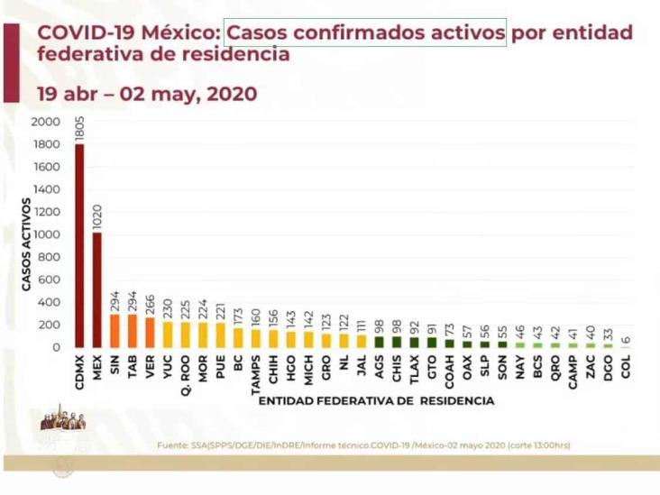 COVID-19: 22,088 casos en México y 2,061 defunciones