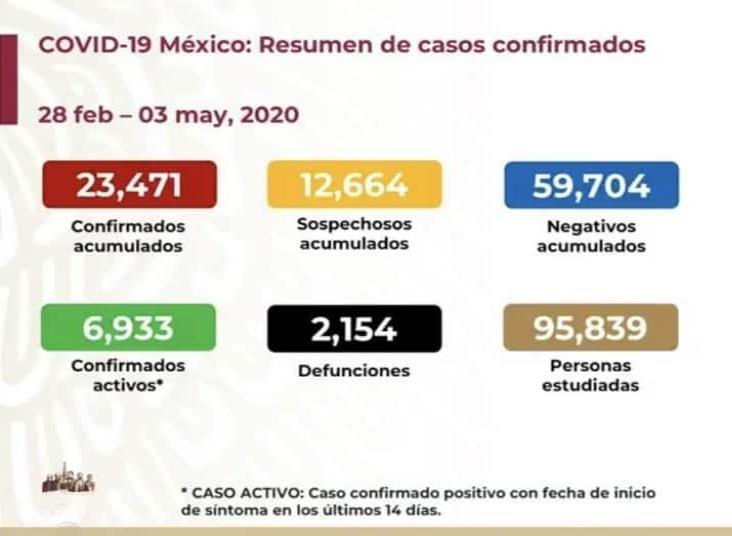 COVID-19: 23 mil 471 casos positivos en México y 2 mil 154 defunciones