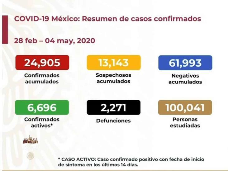 COVID-19: 24,905 casos en México; 2,271 fallecimientos