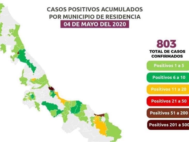 Se disparan casos de coronavirus en Veracruz, 99 nuevos; 103 en Coatzacoalcos