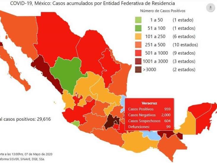 COVID-19 en México:  29 mil 616 casos y 2 mil 961 muertos; Veracruz, 959 positivos