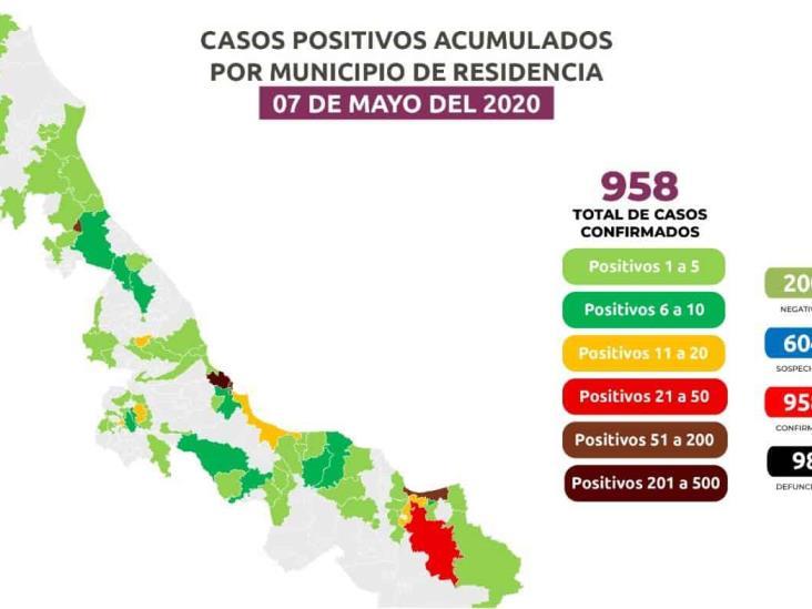 86 casos nuevos de COVID-19 en Veracruz, 98 muertos y 958 positivos; 128 en Coatza
