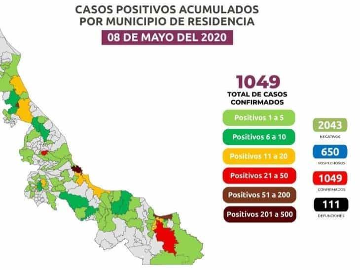 Veracruz supera los cien decesos y mil positivos por COVID-19; 146 en Coatzacoalcos