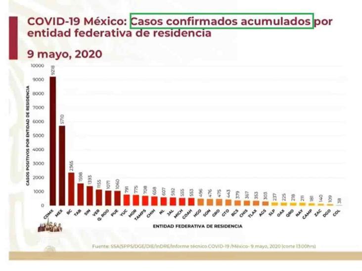COVID-19: 33,460 casos en México; 3,353 defunciones