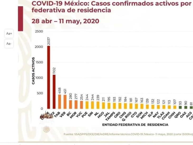 Veracruz alcanza pico de contagios; ya es cuarto lugar en casos activos de COVID-19