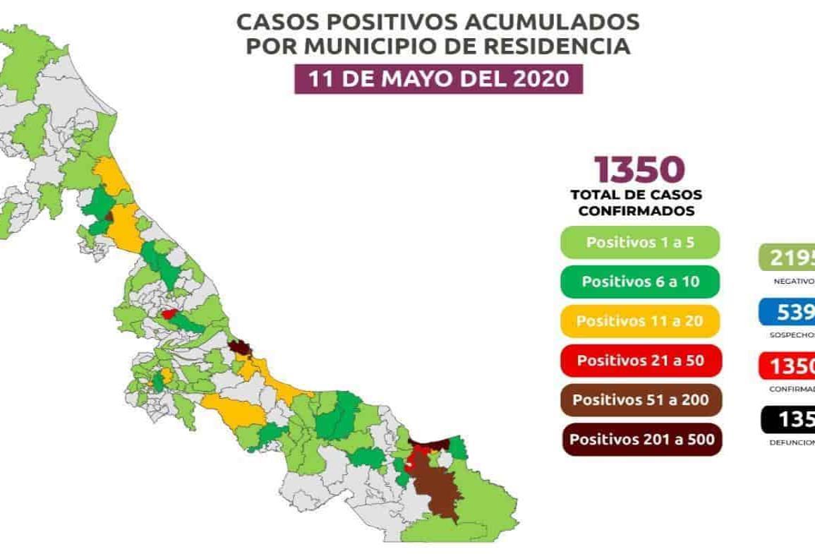 Coatza llega a 206 positivos de COVID-19; 1,350 casos y 135 defunciones en Veracruz