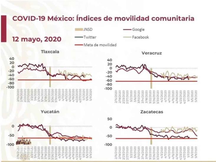 COVID-19: 38,324 casos en México; 3,926 defunciones