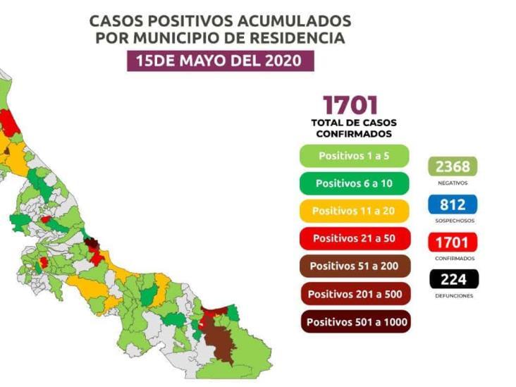 En Veracruz, 1,701 positivos por COVID-19  y 224 defunciones; 45 en Coatzacoalcos