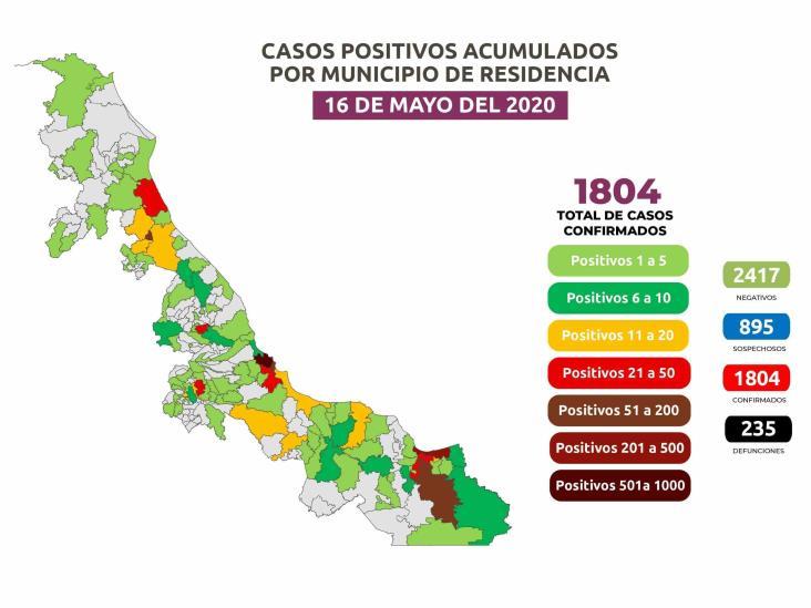 COVID-19: 1,804 positivos en Veracruz; 235 defunciones