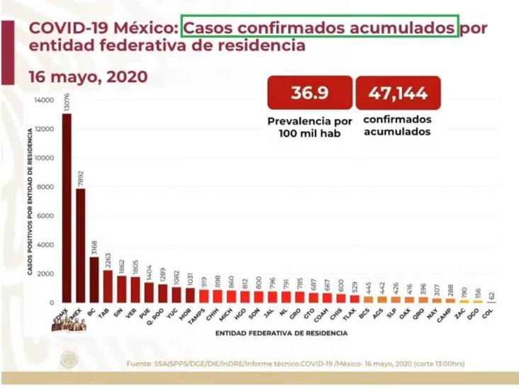 COVID-19: 47,144 casos en México; 5,045 defunciones
