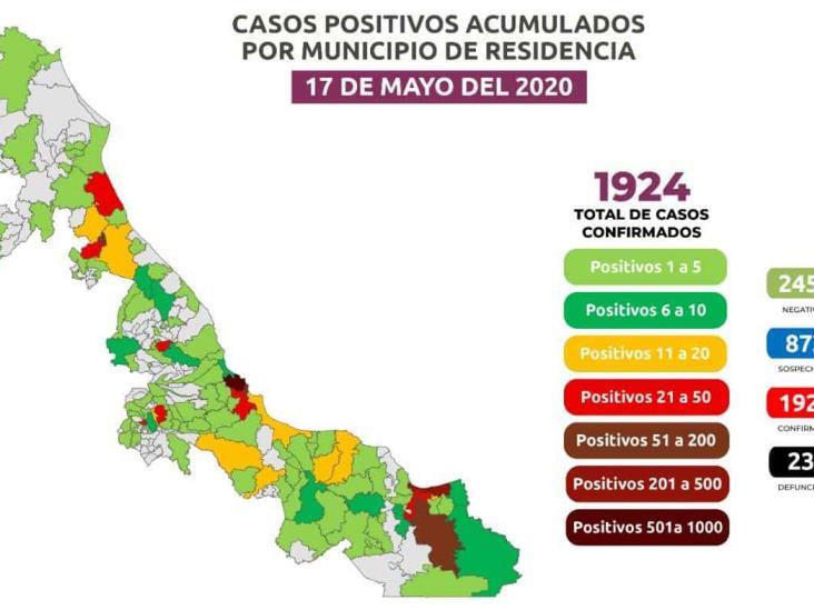 En Veracruz,  mil 924 positivos y 239 defunciones por COVID-19; en 24 horas 120 más