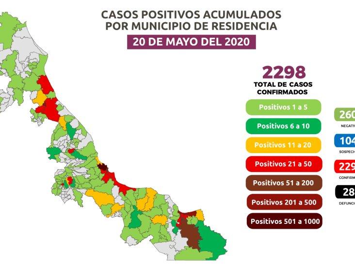 COVID-19 en Veracruz: 284 muertes y 2,298 positivos; 327 en Coatzacoalcos
