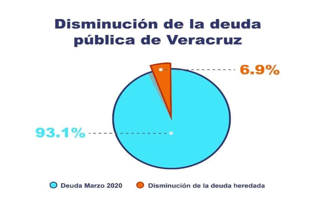 Gobierno de CGJ redujo en un año deuda heredada de Yunes, Duarte y Fidel