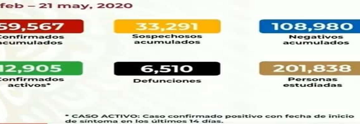 COVID-19: México acumula 6 mil 510 muertes  y 59 mil  567 casos confirmados