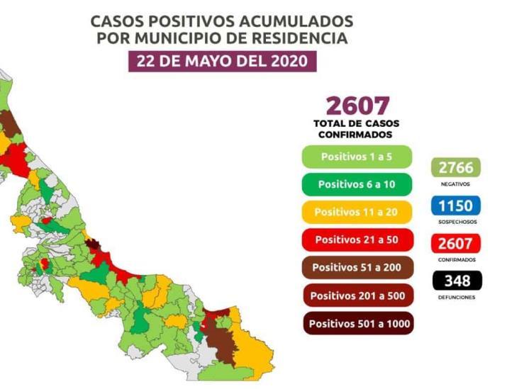 Registra Veracruz 2 mil 607 positivos acumulados y 348 fallecimientos por COVID-19