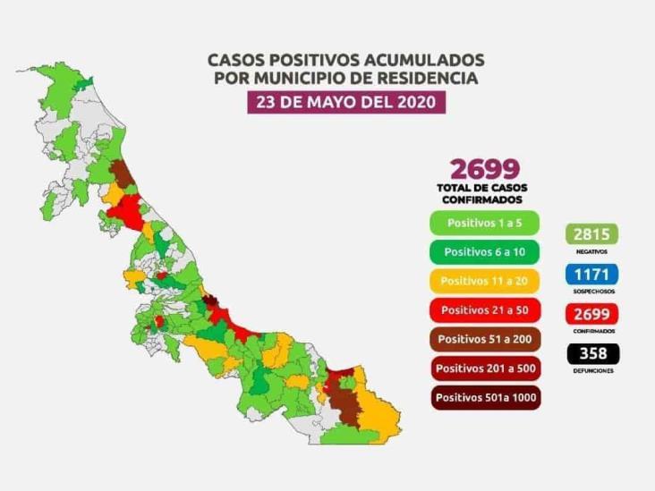 COVID-19: 2,699 casos en Veracruz; 358 defunciones