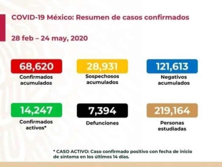 COVID-19: 68 mil 620 casos confirmados en México y 7 mil 394 defunciones