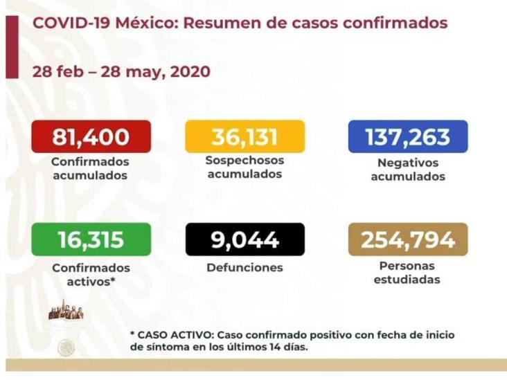 COVID-19: 81,400 casos en México; 9,044 defunciones