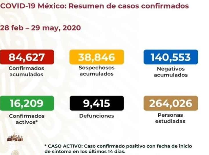 COVID en México: 9 mil 415 muertos y 84 mil 627 casos