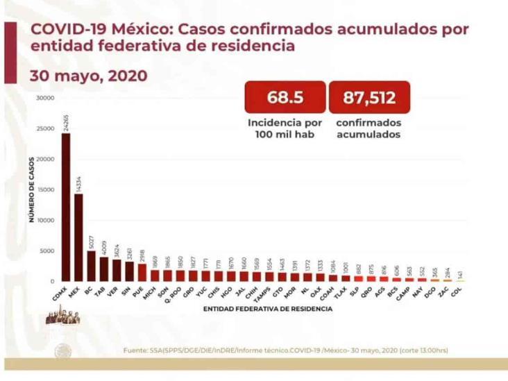 COVID-19: 87,512 casos en México; 9,779 defunciones