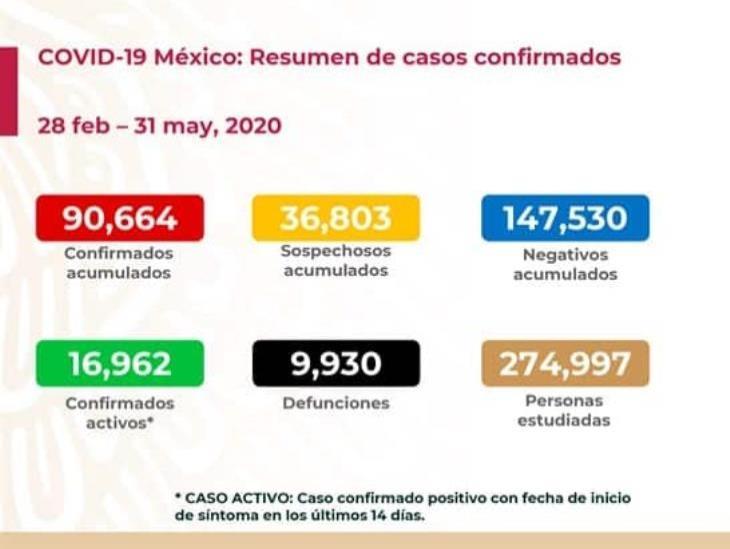 COVID-19: 90 mil 664 casos confirmados en México y 9 mil 930 defunciones