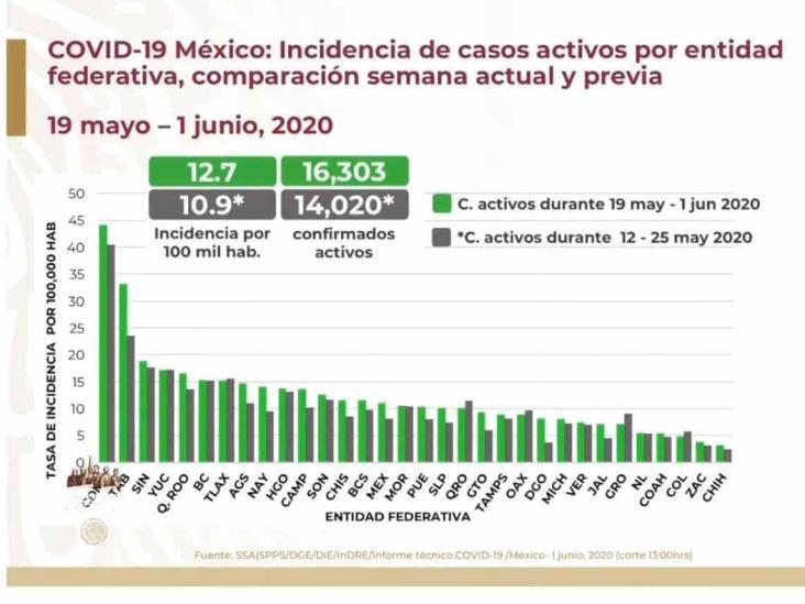 COVID-19: 93,435 casos en México; 10,167 defunciones