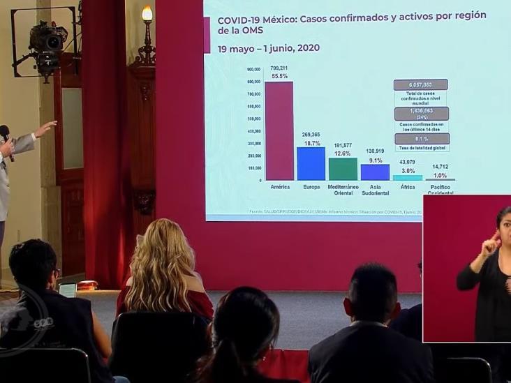 Rebasa México 10 mil muertes por COVID-19; 26% no tenía comorbilidades