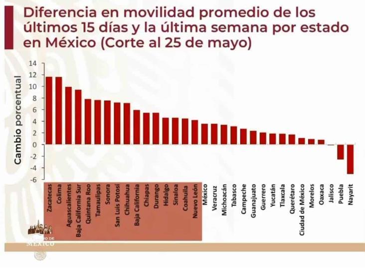 Movilidad en Veracruz subió antes de terminar Jornada de Sana Distancia