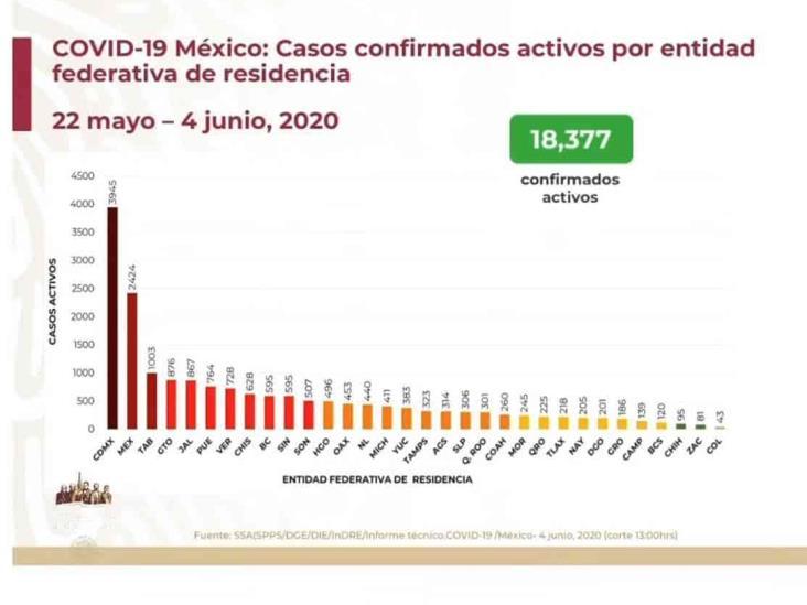 COVID-19: 105,680 casos en México; 12,545 defunciones
