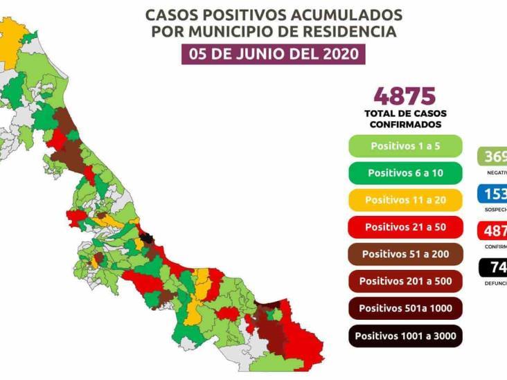 Coatzacoalcos acumula 551 positivos y supera las cien muertes por COVID