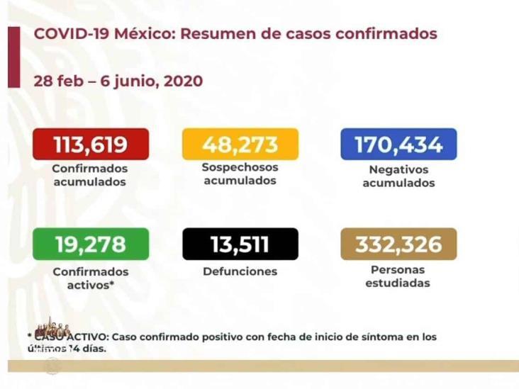 COVID-19: 113,619 casos en México; 13,511 defunciones