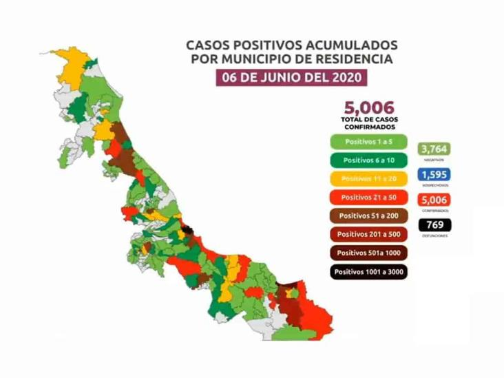 COVID-19: 5,006 casos en Veracruz; 769 fallecidos