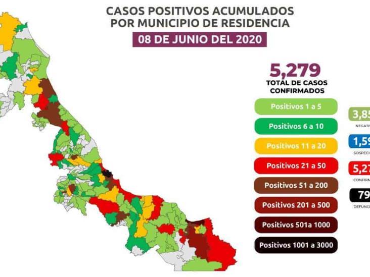 Ya son 5 mil 279 positivos por Covid-19 en el Estado; hay 570 en Coatzacoalcos