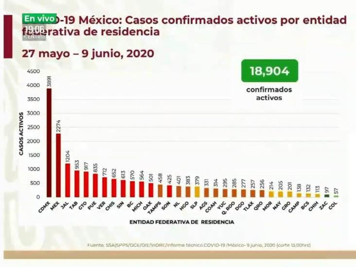 COVID-19: 124,301 casos en México; 14,649 defunciones