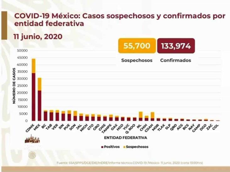 COVID-19: 133,974 casos en México; 15,944 defunciones