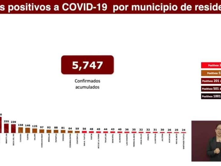 Minatitlán, municipio con más casos acumulados de Coronavirus a nivel estatal